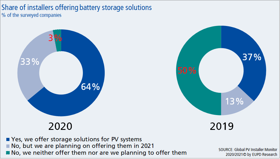 Italian solar installers offering storage solutions