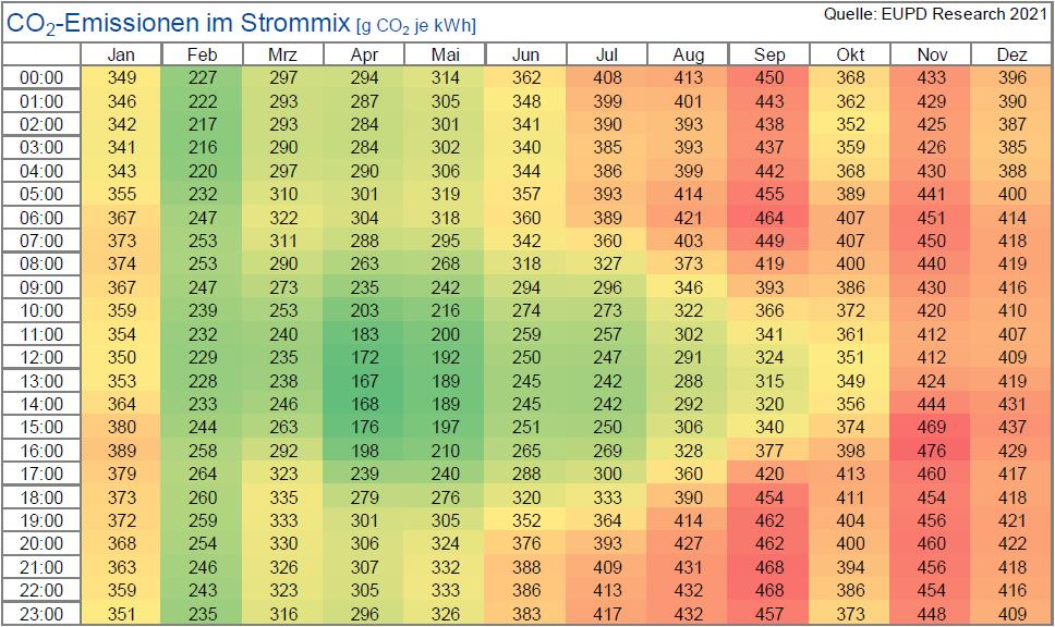 CO2-Emissionen im Strommix (g CO2 je kWh)
