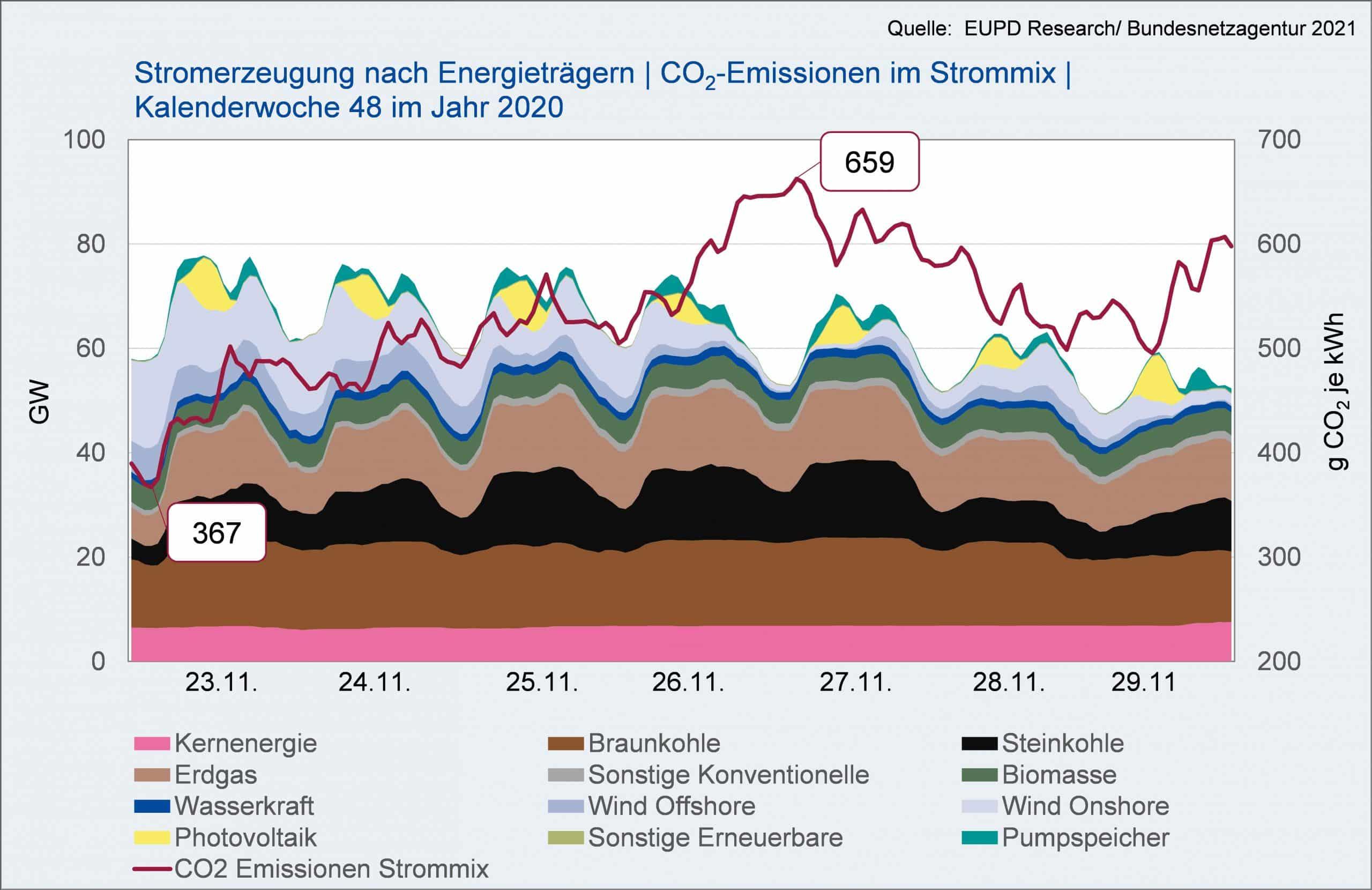 Stromerzeugung nach Energieträgern | CO2-Emissionen im Strommix | KW48, 2020