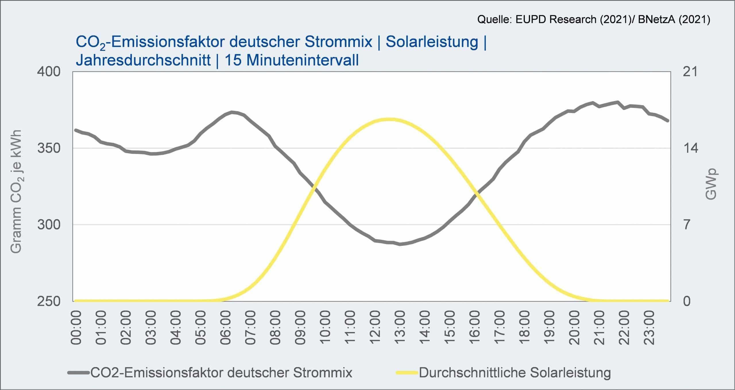 CO2-Emissionsfaktor deutscher Strommix | Solarleistung | Jahresdurchschnitt | 15 Minutenintervall