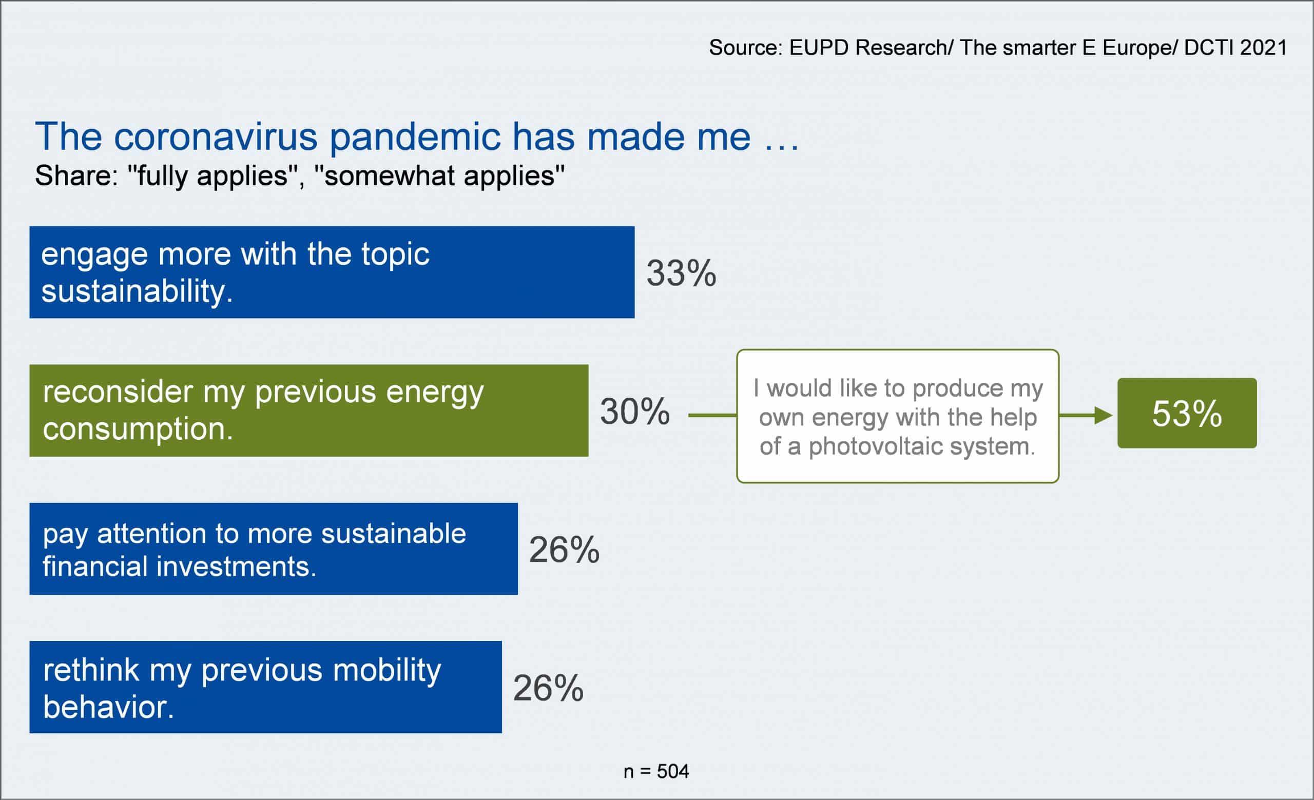 EUPD RESEARCH: Coronavirus Pandemic as Catalysator for Sustainability