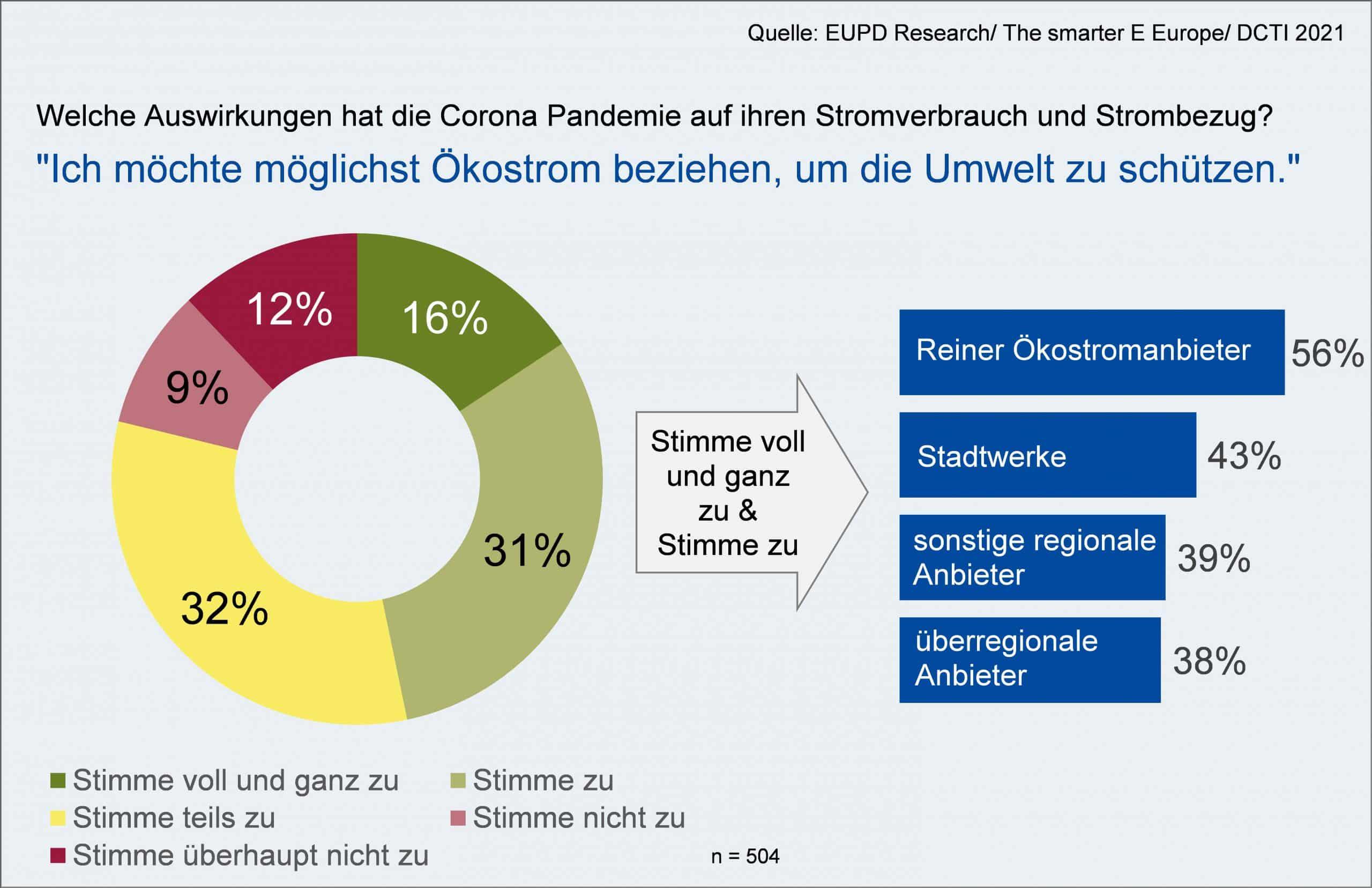 EUPD Research: Corona-Pandemie als Katalysator fuer Nachhaltigkeit