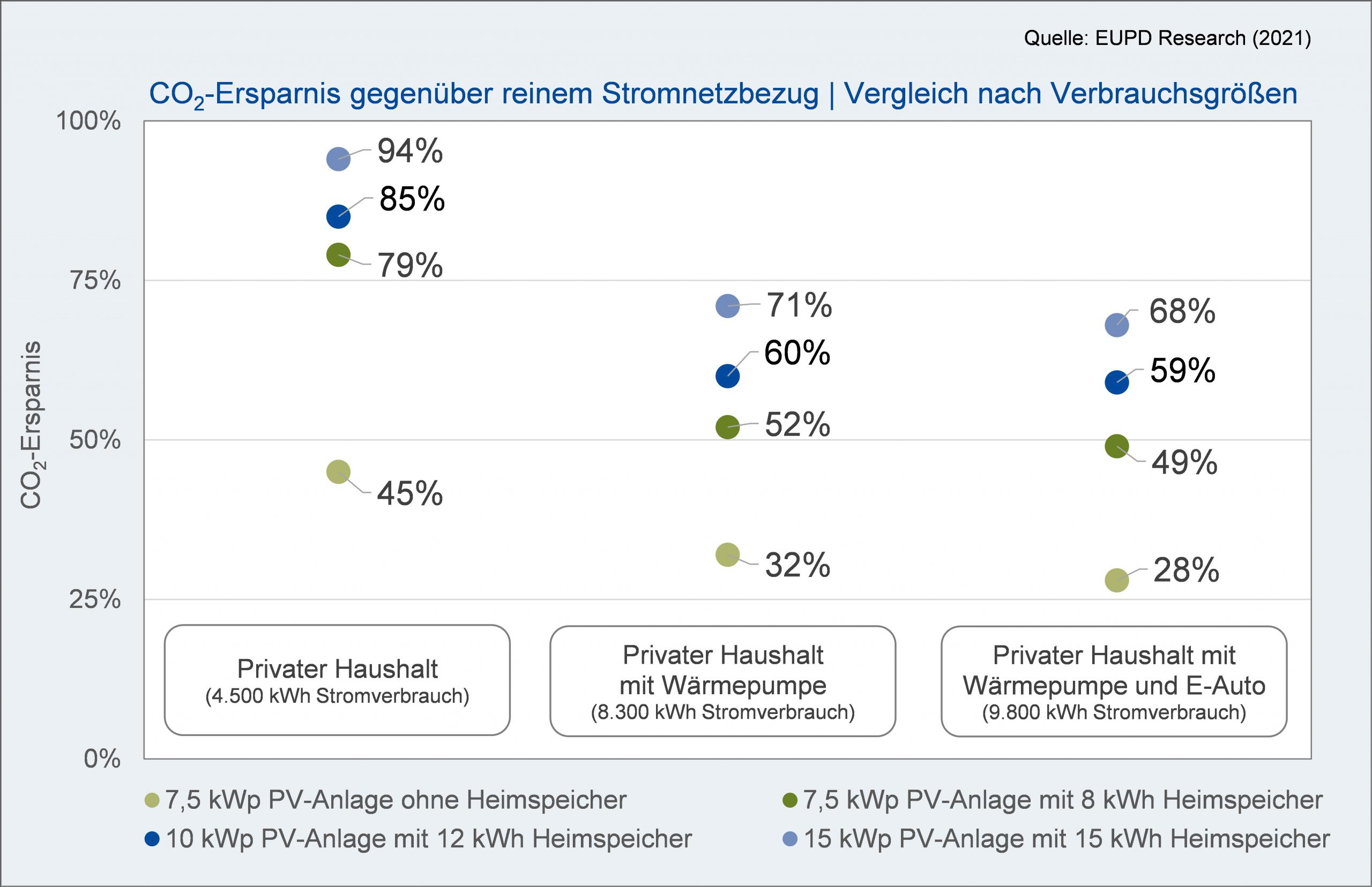 CO2-Ersparnis gegenüber reinem Stromnetzbezug | Vergleich nach Verbrauchsgrößen