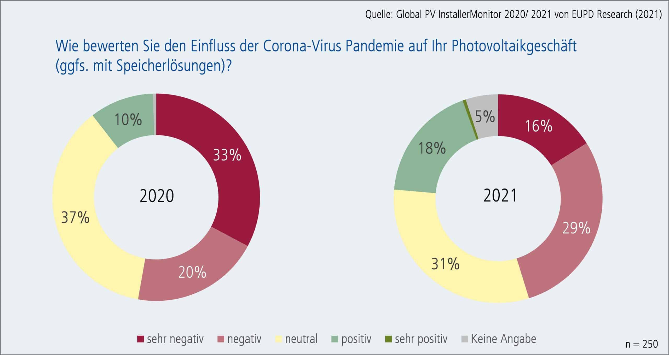 Wie bewerten Sie den Einfluss der Corona-Virus Pandemie auf Ihr Photovoltaikgeschäft (ggf. mit Speicherlösungen)
