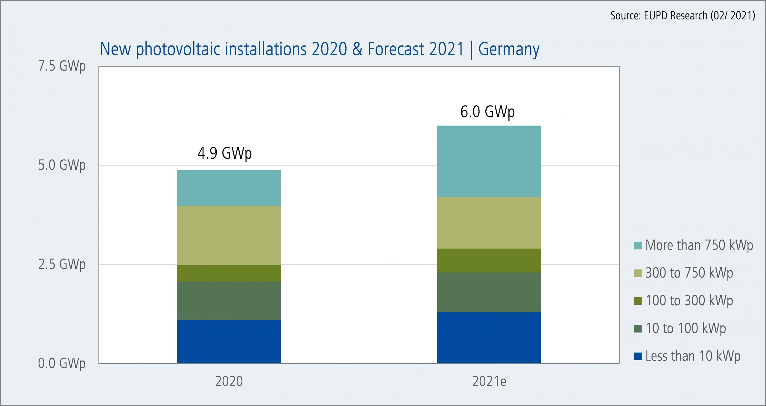 New photovoltaic installations 2020 & Forecast 2021   Germany