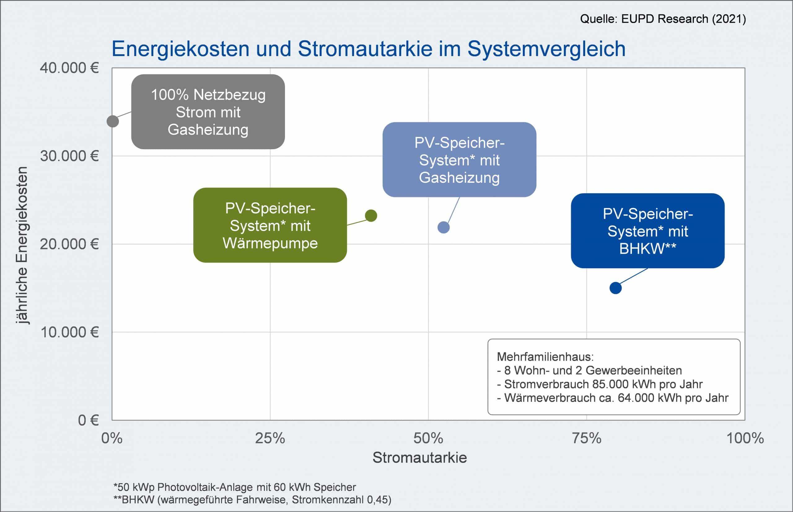 Energiekosten und Stromautarkie im Systemvergleich
