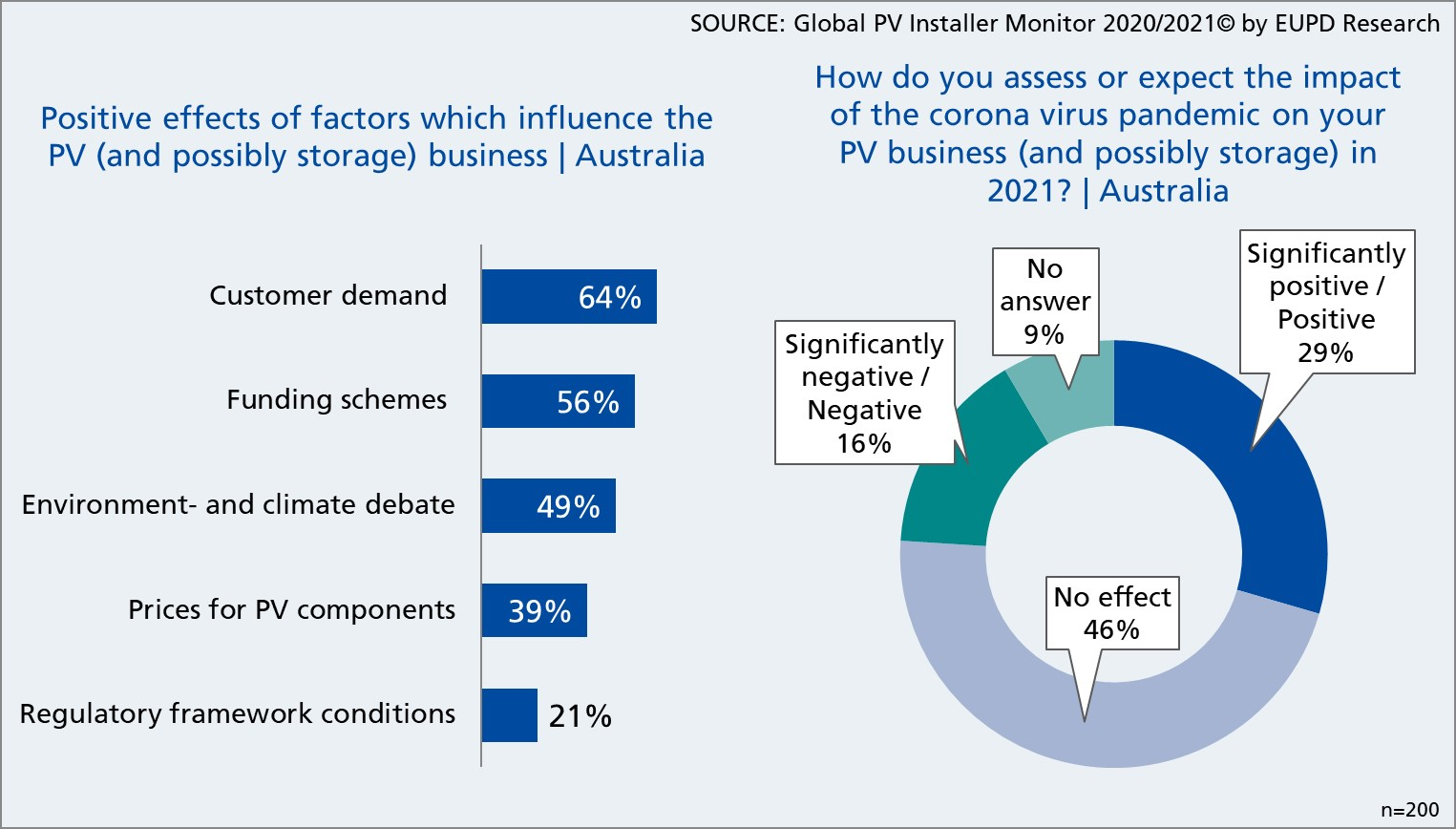 Positive aspects affecting solar and storage business