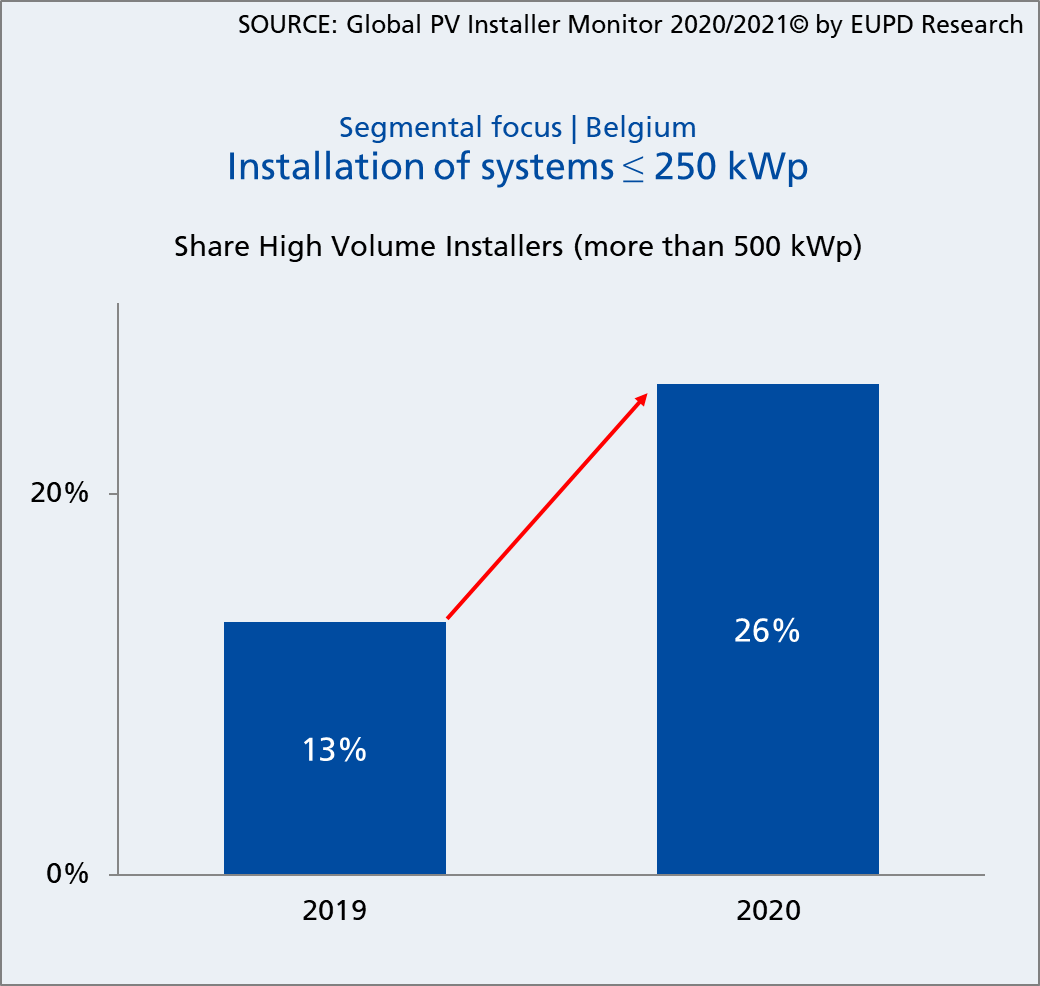 Share of high volume installers who installed PV systems with ≤ 250 kWp in 2019 and 2020