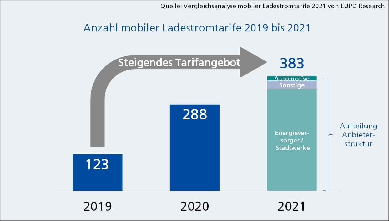 Grafik: Das Angebot mobiler Ladestromtarife hat sich innerhalb von drei Jahren mehr als verdreifacht