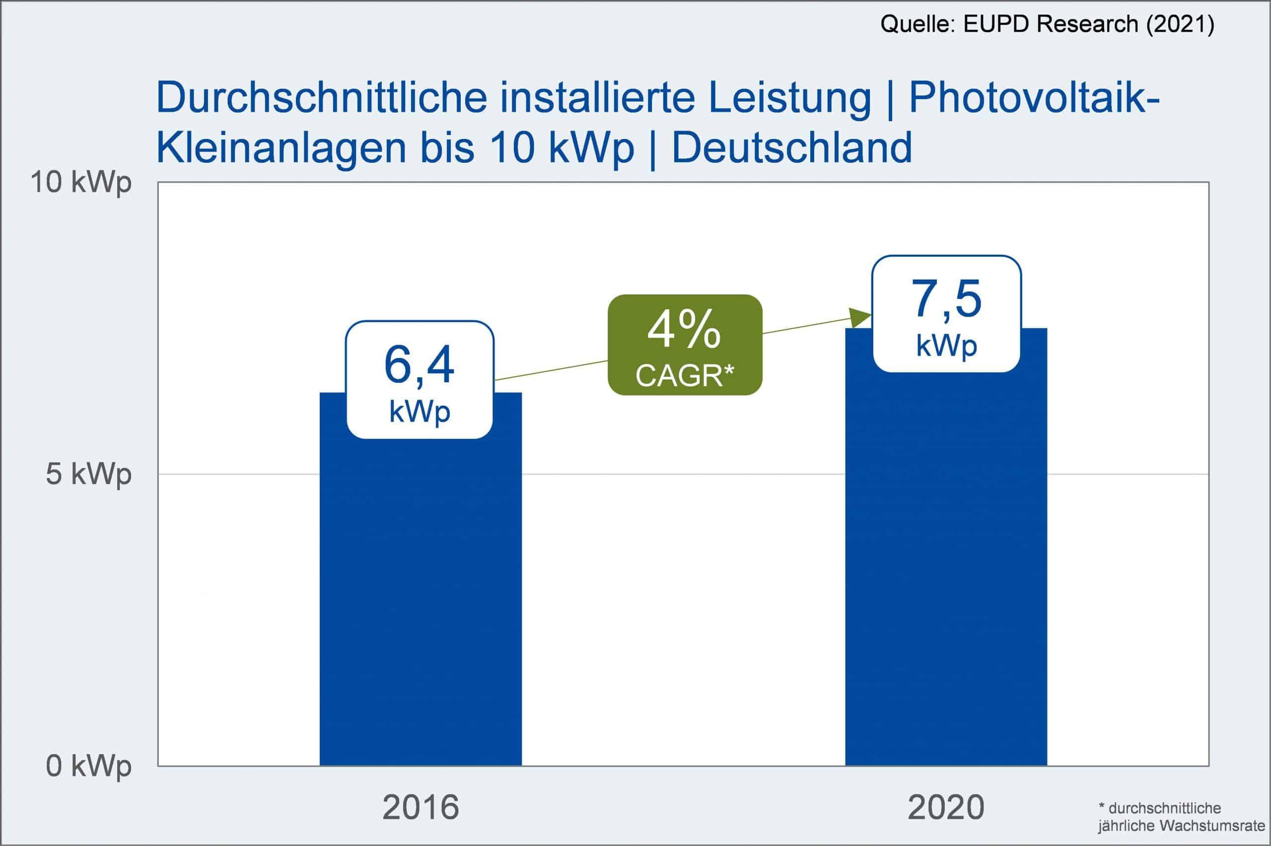 Durchschnittliche installierte Leistung | Photovoltaik-Kleinanlagen bis 10 kWp | Deutschland