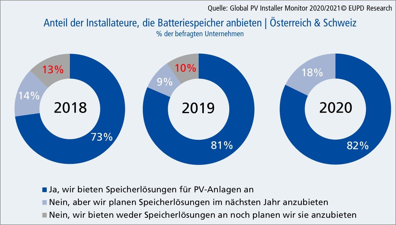 Anteil der Installateure, die Speicherlösungen anbieten 2018, 2019 und 2020