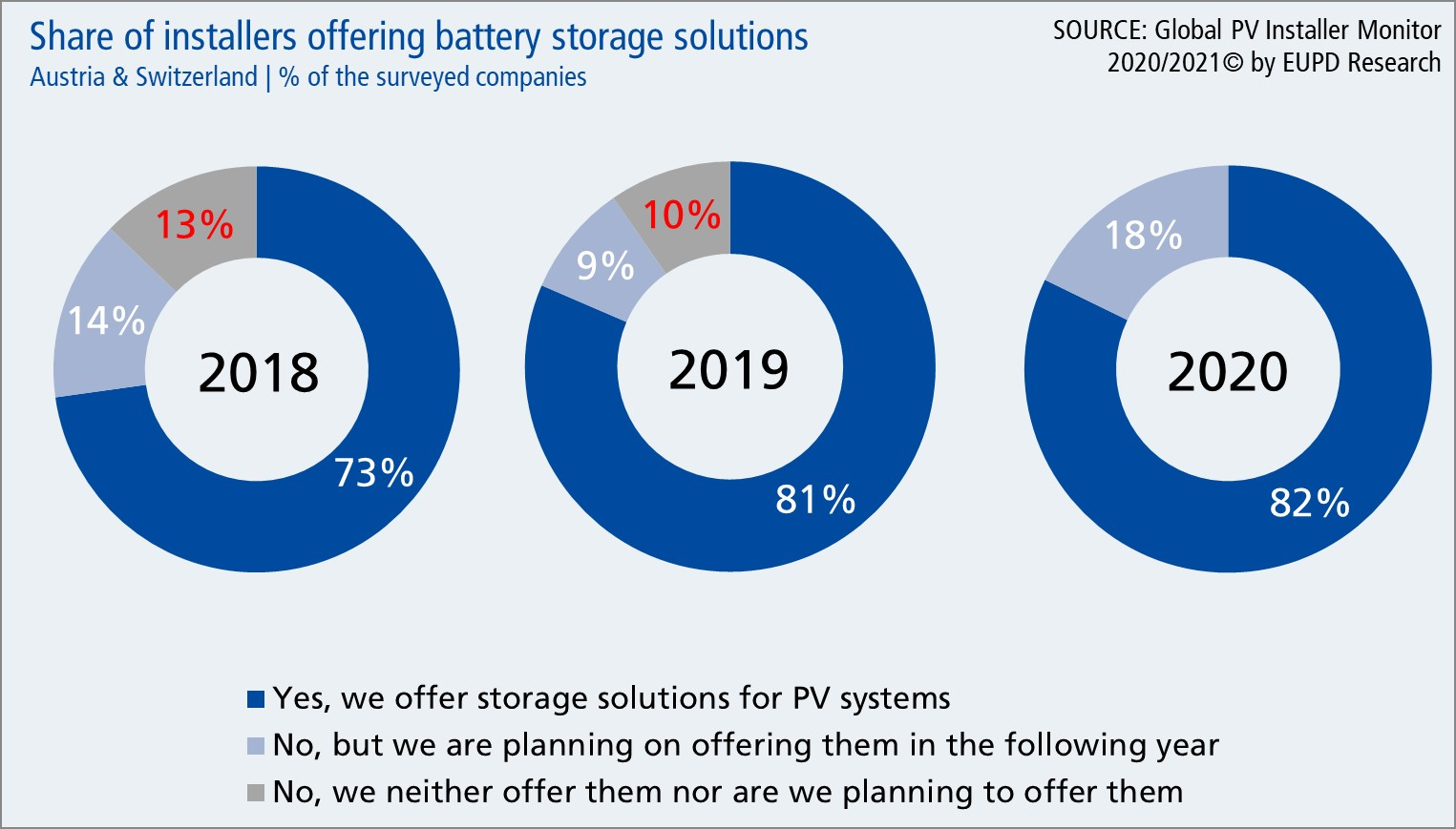 Share of installers offering storage solutions 2018, 2019 and 2020