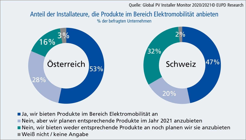 Anteil der Installateure in Österreich und der Schweiz, die Produkte im Bereich Elektromobilität anbieten.