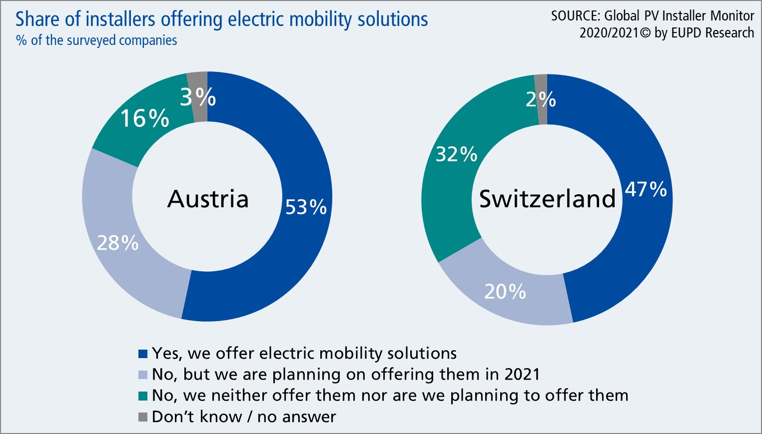 Share of installers offering electric mobility solutions in Austria and Switzerland