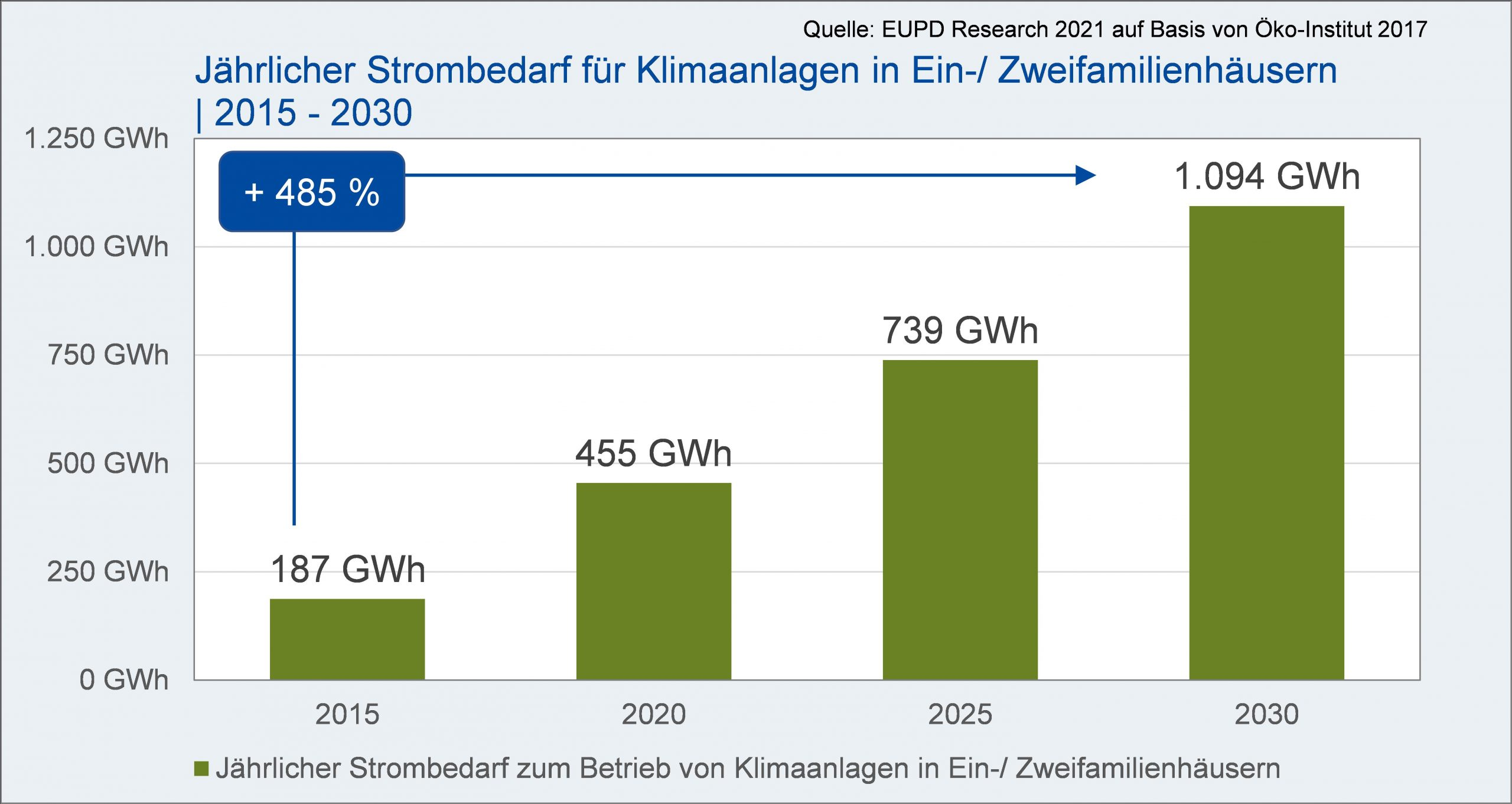 Jaehrlicher Strombedarf fuer Klimaanlagen in Ein-/Zweifamilienhaeusern | 2015 - 2030