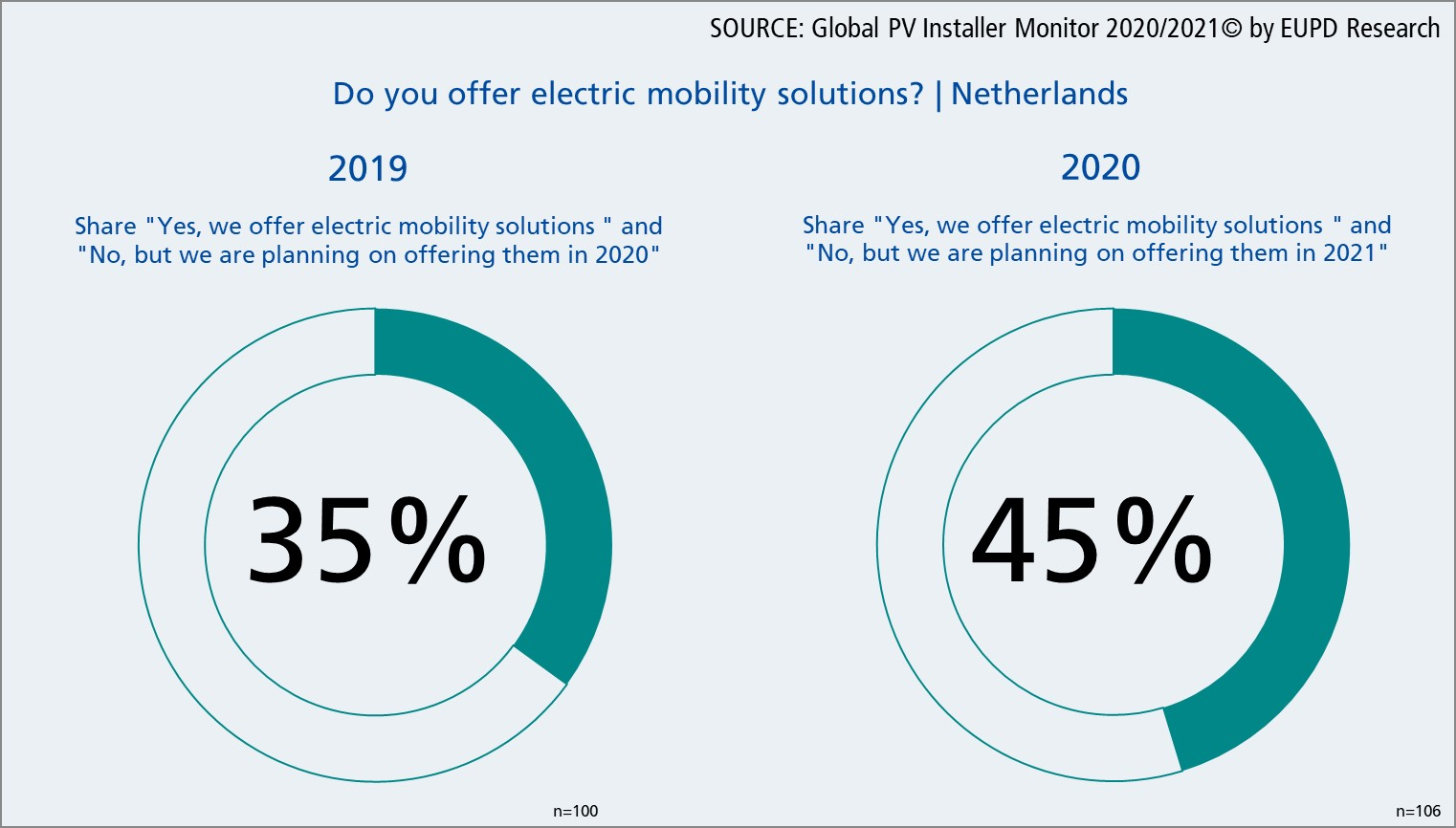 The share of installers who either offer electric mobility solutions, or who are planning to do so in the following year increased from 35 percent in 2019 to 45 percent in 2020