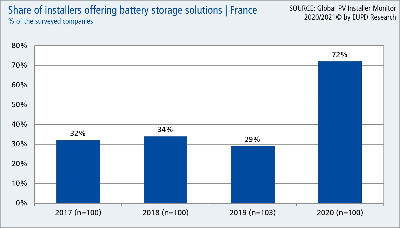 Graph: Share of French installers that are offering battery storage solutions from 2017 to 2020.