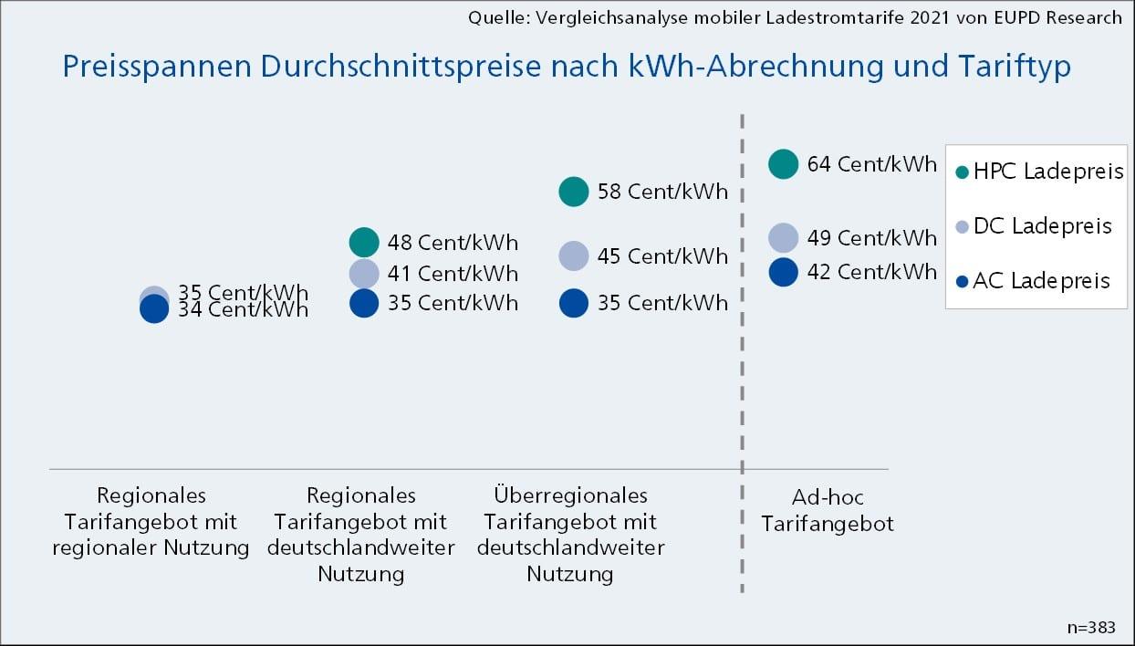 Preisspannen Durchschnittspreise | kWh Abrechnung und Tariftyp