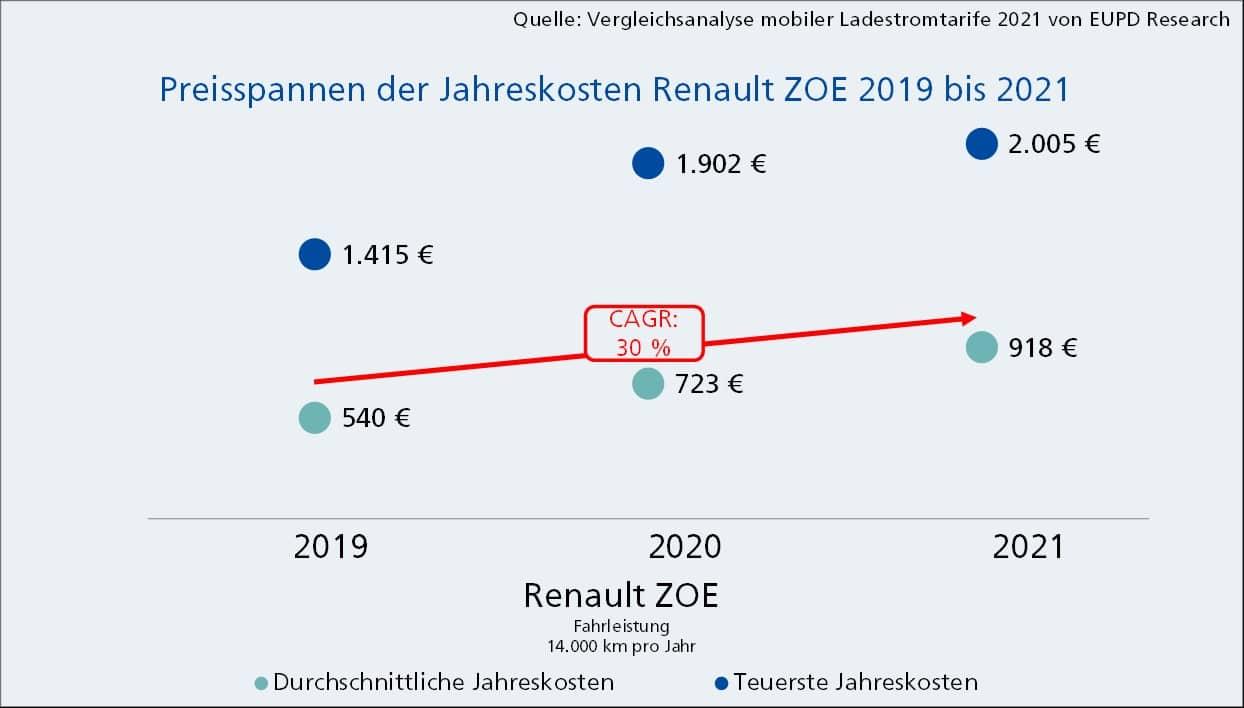 Preisspannen der Jahreskosten Renault ZOE | 2019-2021