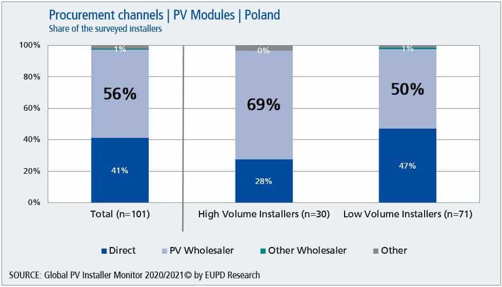 EUPD Research Globla PV InstallerMonitor 2020/21 - Poland