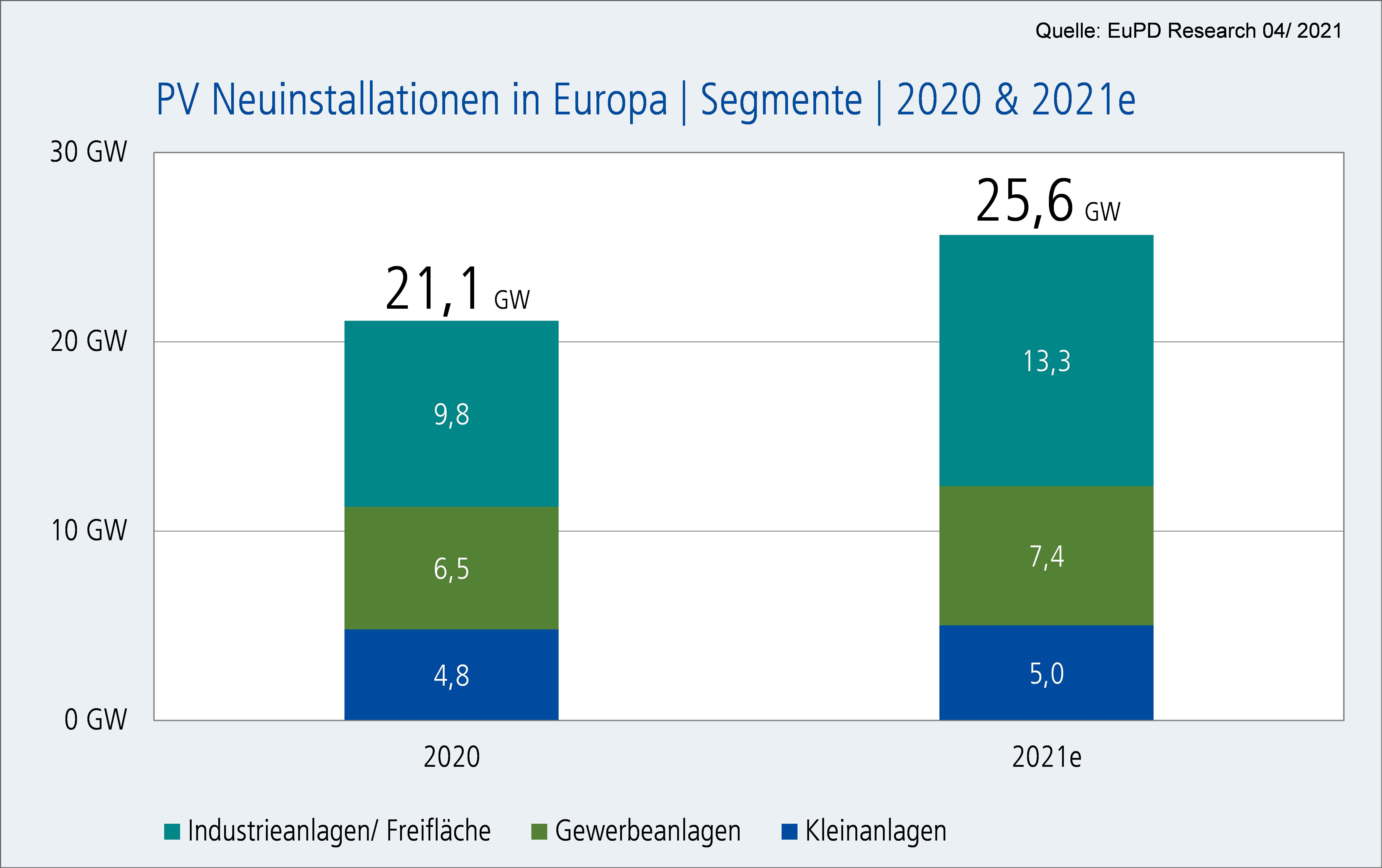 Newly installed PV systems in Europe   Segments in 2020 & 2021e