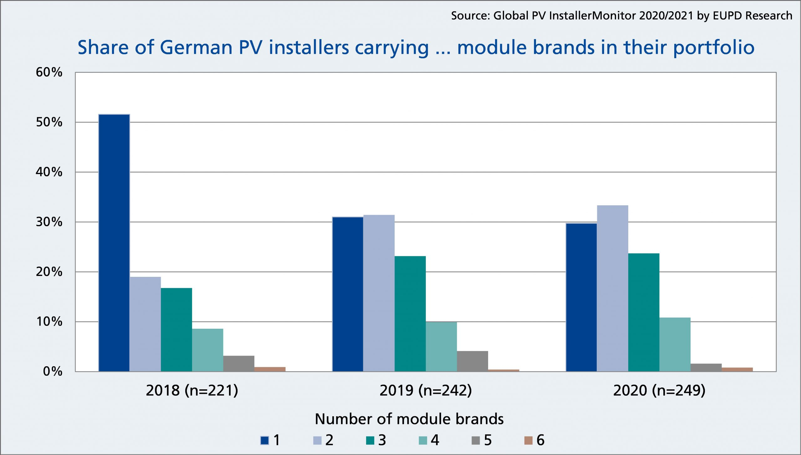 Share of PV installers in Germany with…. Module brands in their portfolio. Number of module brands