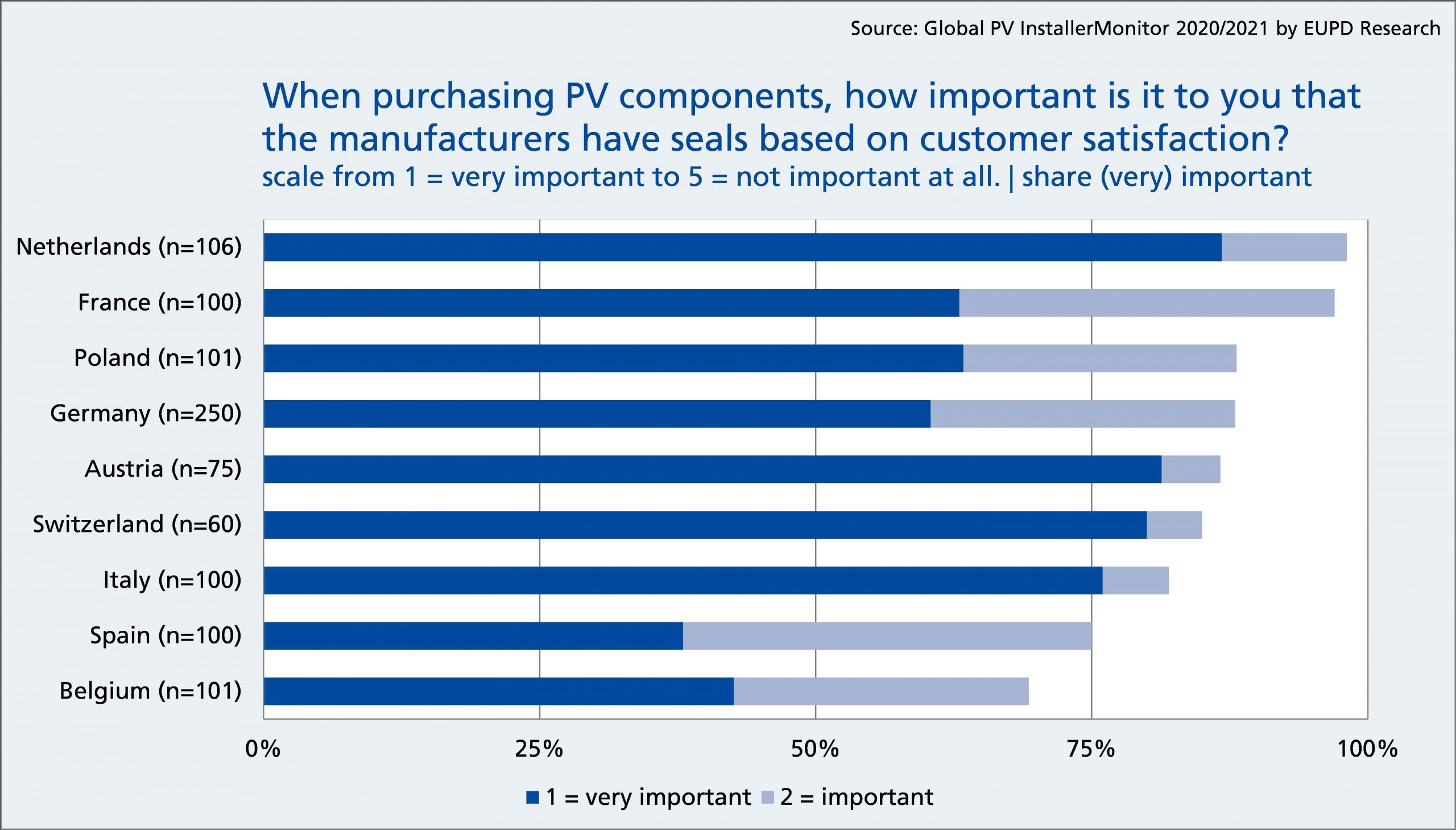 How important is it for you that manufacturers of PV components carry a seal of excellence based on customer satisfaction?