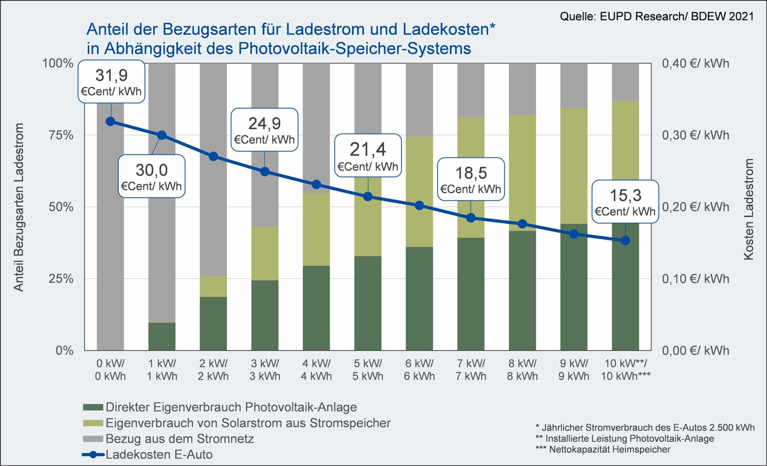 EUPD & E3DC: Anteil der Bezugsarten für Ladestrom und Ladekosten