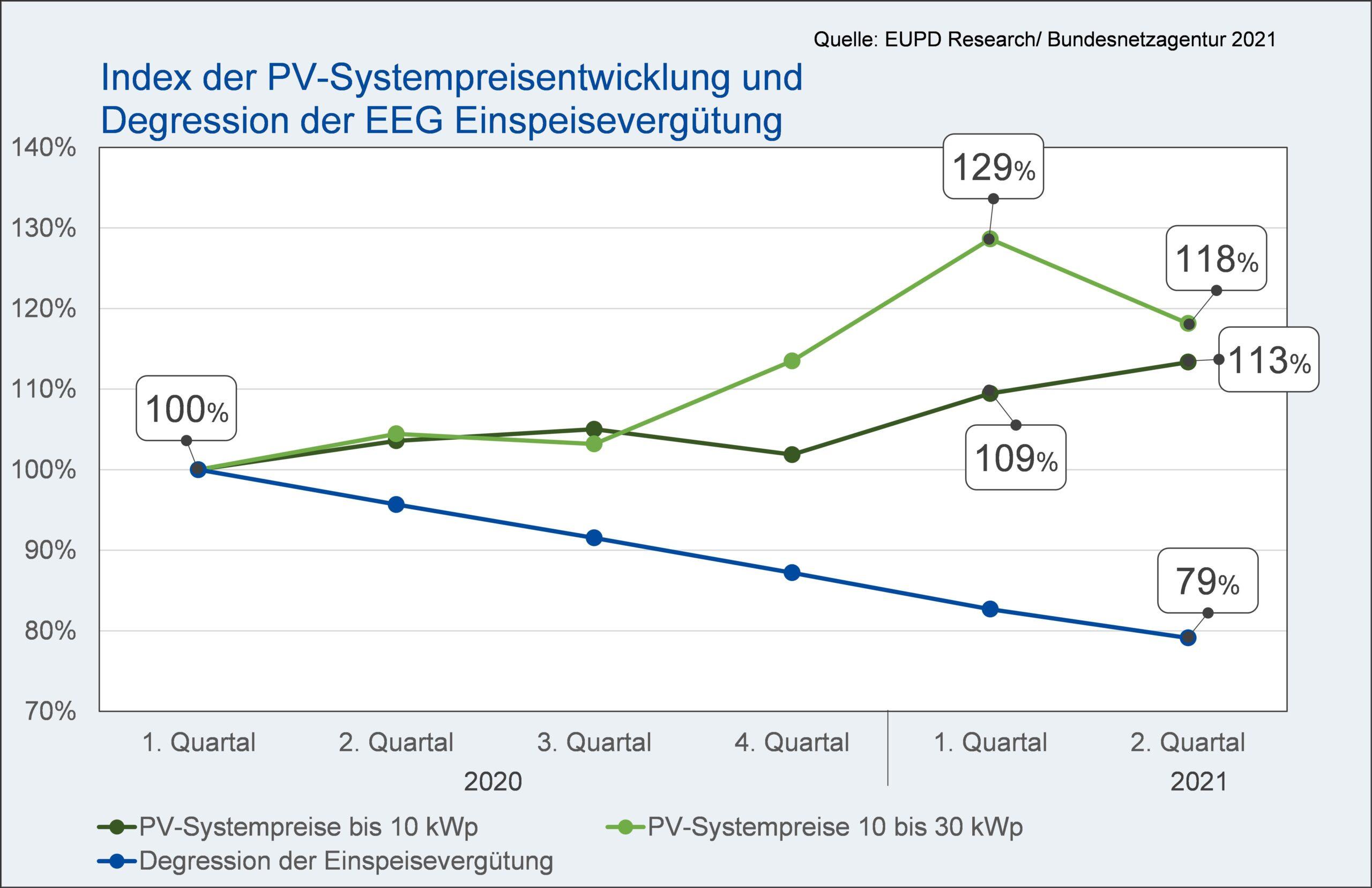 Index der PV Systempreisentwicklung in Abhängigkeit von Systemgröße