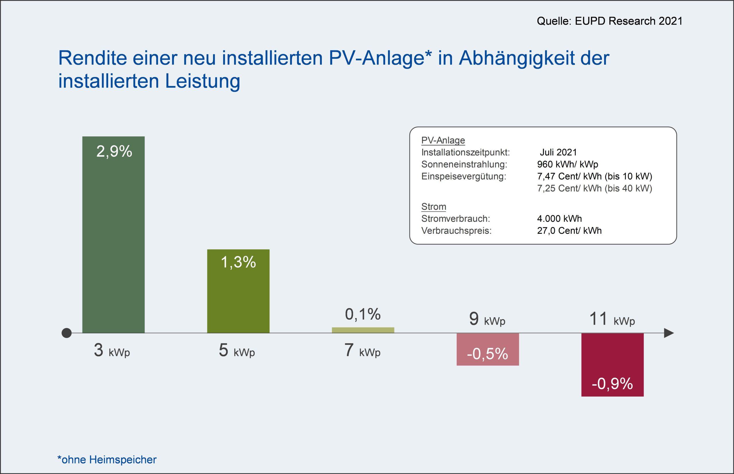 Rendite einer neu installierten PV-Anlage nach installierter Leistung