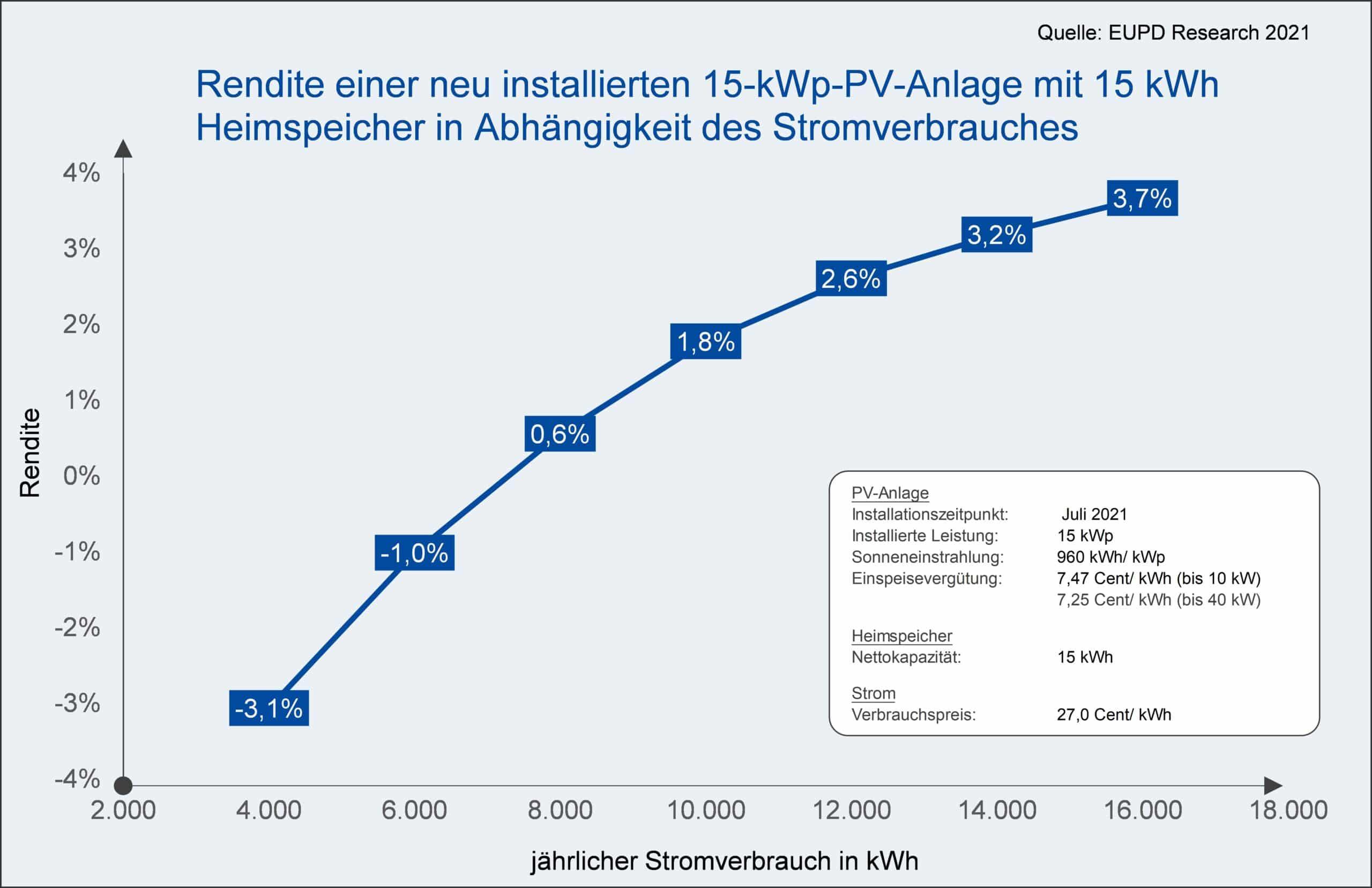 Rendite einer neu installierten 15 kWp Anlage mit 15