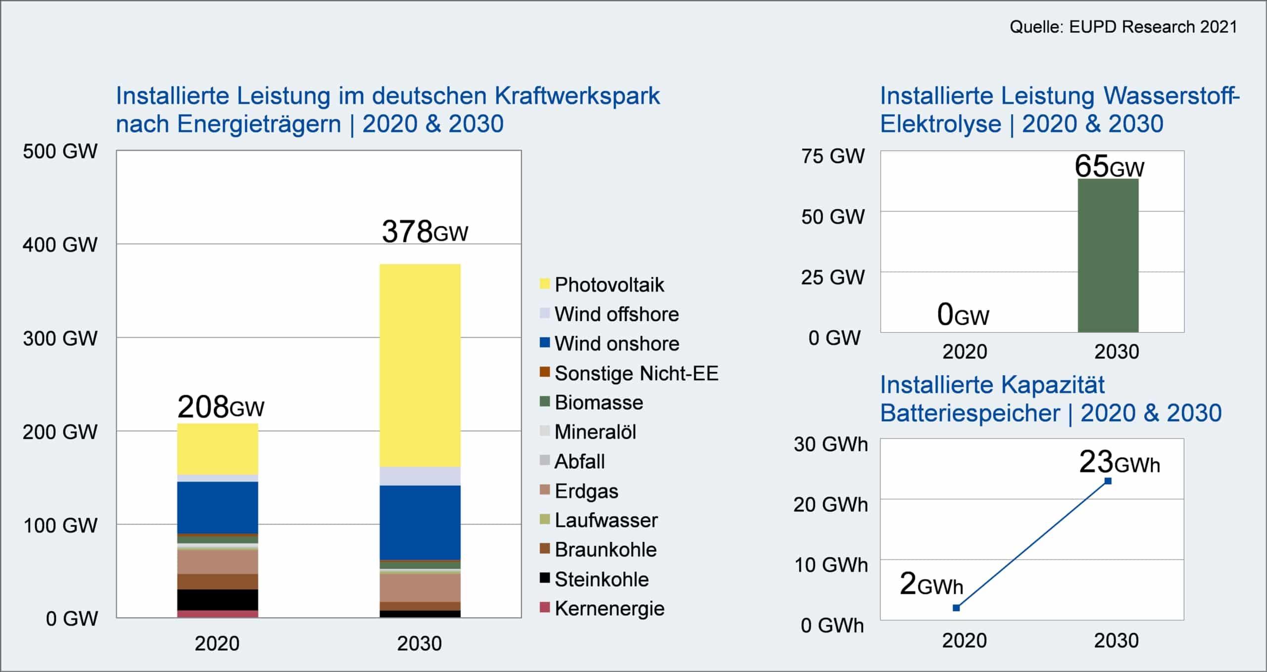 Installierte Leistung nach Energieträgern