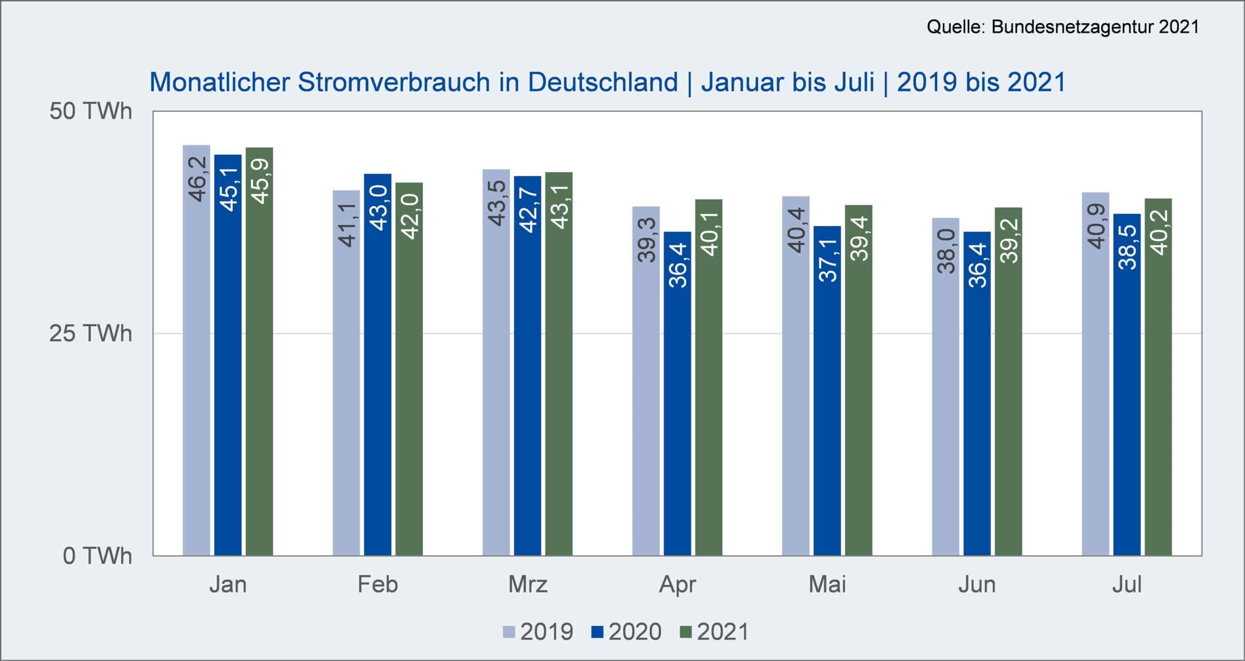 090121 EWA Stromverbrauch Deutschland