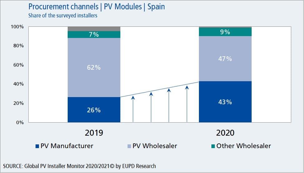 PV Module Procurement Channels in Spain
